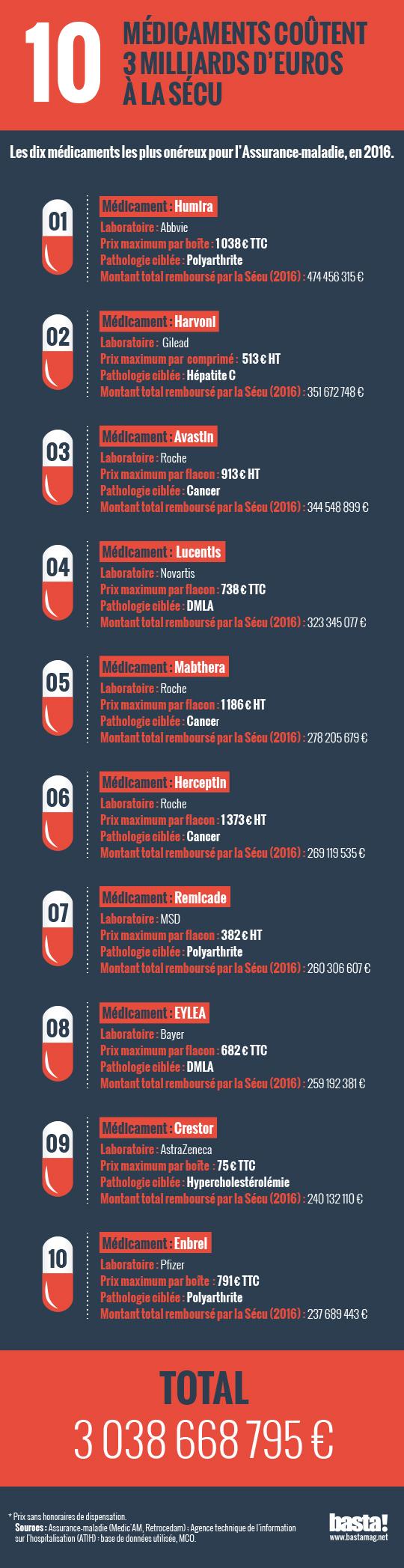 À eux trois, ces médicaments ont coûté plus d un milliard d euros à l assurance  maladie en 2016. Ils font partie des grandes familles de médicaments très  ... bb8b4c398f51